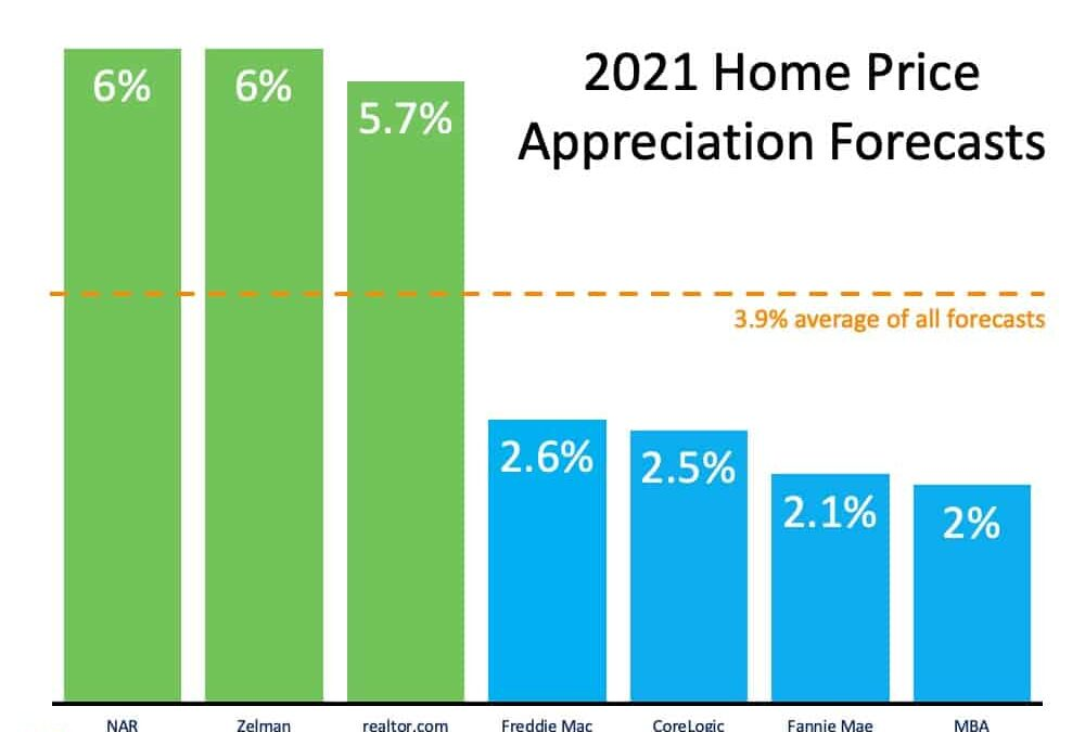 What Does 2021 Have In Store For Real Estate?