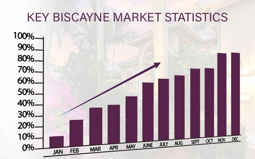 Market Stats: Key Biscayne 2021