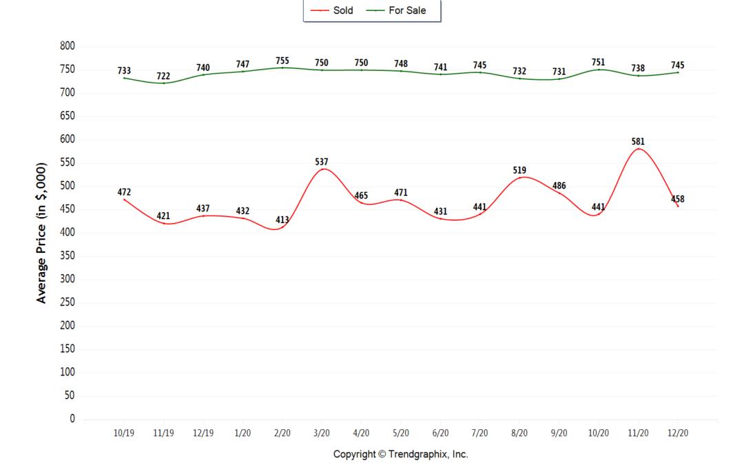 Brickell Market Stats: 2021